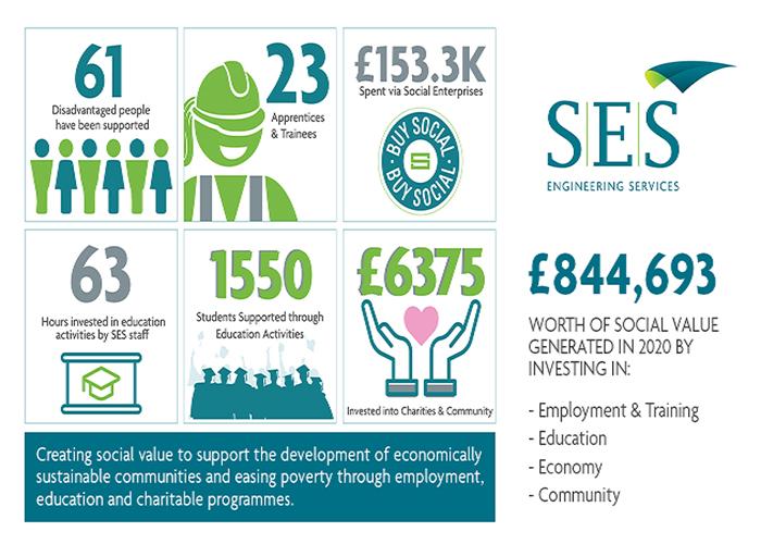 CSR Stats Updated 2021